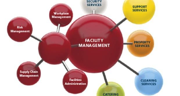 management of facilities The mission of the western illinois university facilities management is to maintain and enhance the campus physical environment in support of academic and other related functions of the university.